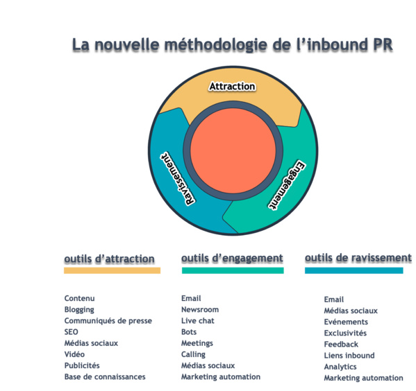 Nouvelle année, nouvelle méthodologie de relations publiques entrantes (inbound PR)