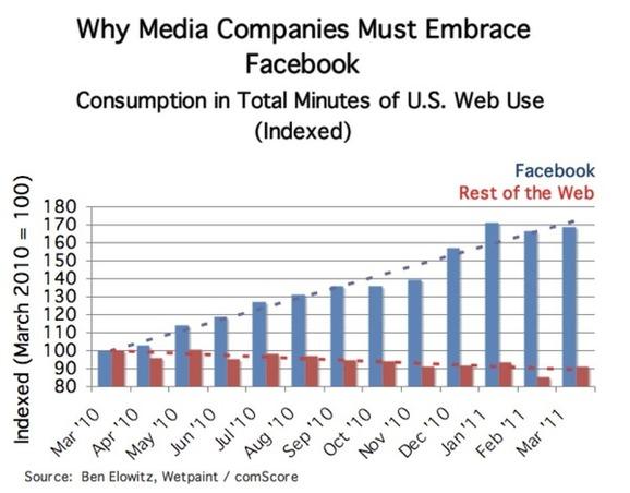 Pensée socialnomique du jeudi 30 juin 2011 - Sans Facebook le web serait en décroissance aujourd'hui