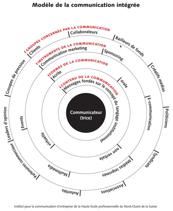 Comment faire collaborer l'inbound marketing et l'inbound PR dans le cadre d'une stratégie de communication intégrée