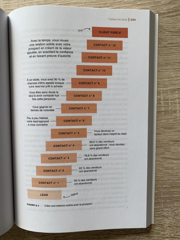 Le processus de maturation des prospects et de leur transformation en clients