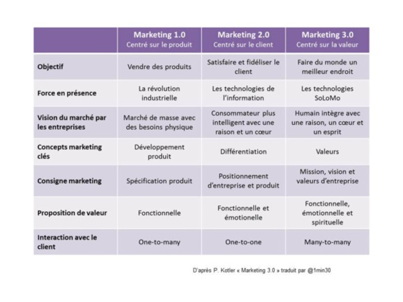 Marketing 3.0 : vers un marketing qui valorise la dimension humaine