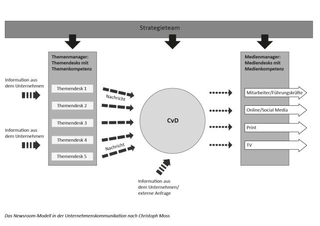 Le modèle de la Corporate Newsroom d'après Christoph Moos
