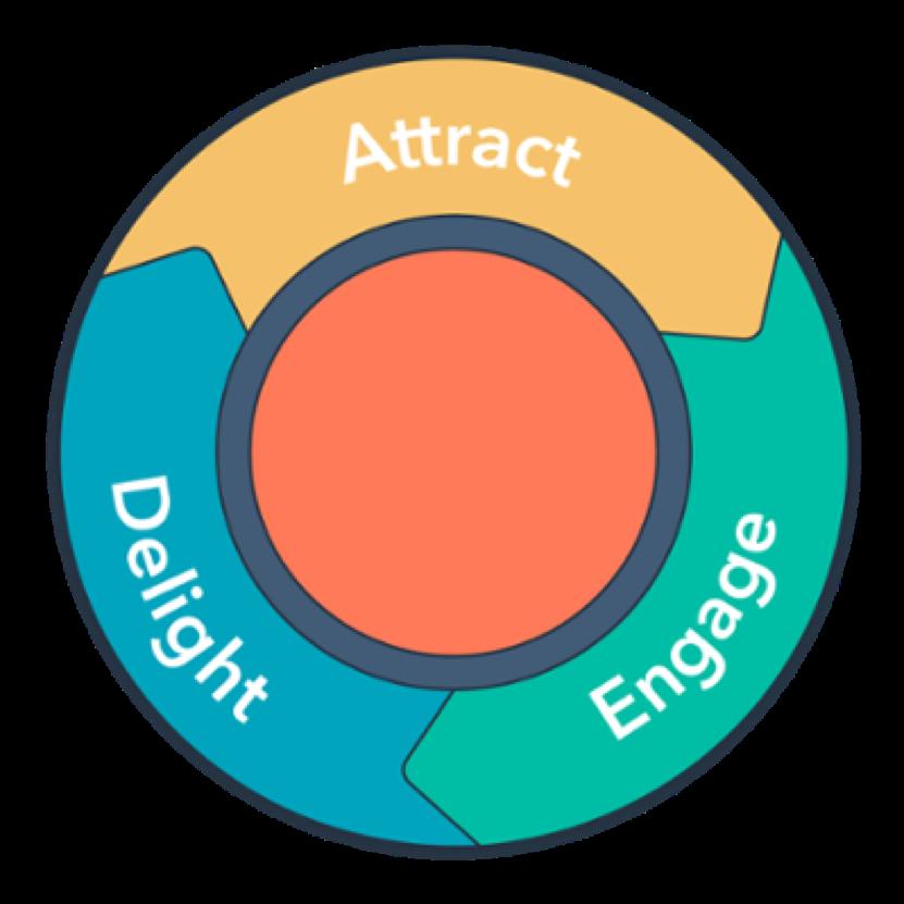 """Le volant d'inertie ou """"flying wheel"""" est la nouvelle manière de représenter l'inbound. Il remplace le tunnel inventé il y a treize ans par Hubspot pour décrire le processus de l'inbound marketing"""