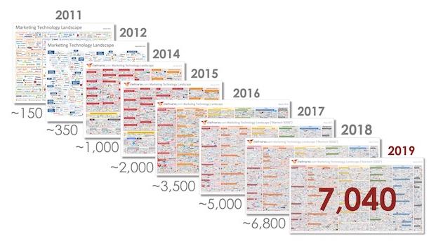 Le développement des solutions MarTech sur le marché donne le vertige aux spécialistes du marketing et de la communication. En 2019, on recense plus de 7'040 solutions dans le monde anglophone et la liste est loin d'être exhaustive.