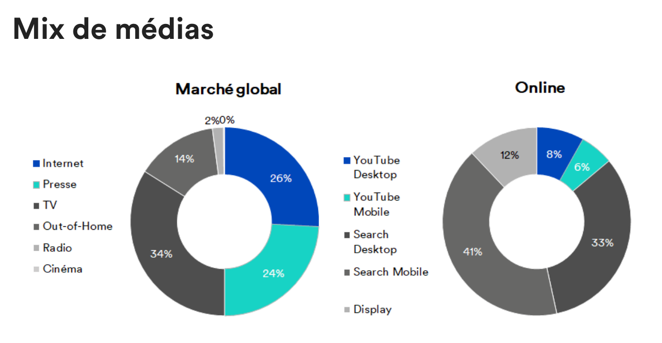 Mesure des effets du COVID-19 sur le marché publicitaire suisse