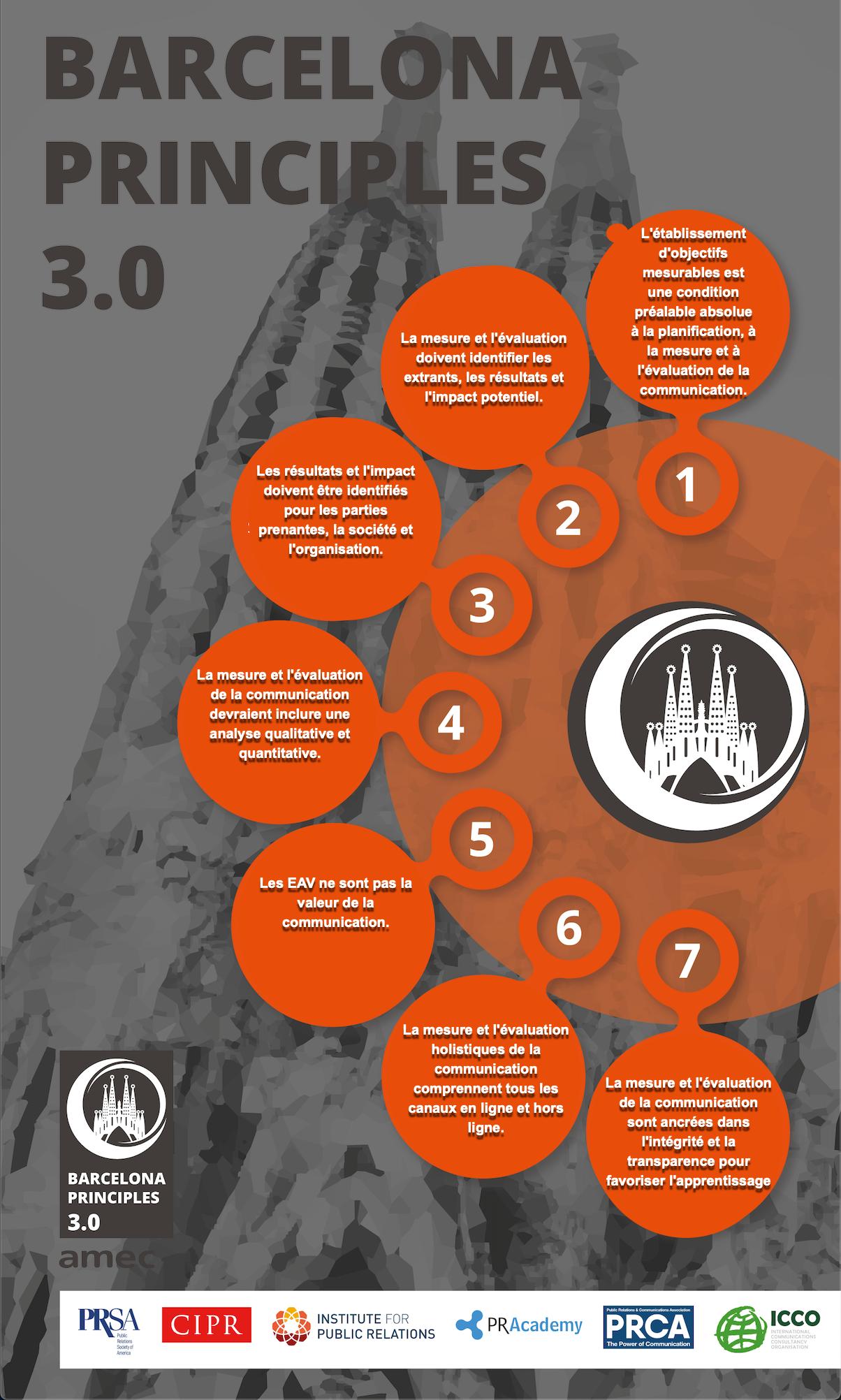 Évolution de la mesure des actions de relations publiques : Découvrez la troisième mouture des Principes de Barcelone (3.0)