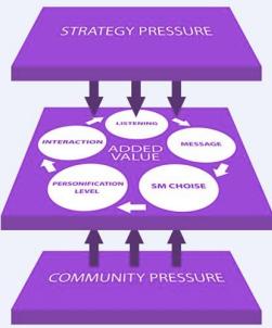 Comment modéliser la communication institutionnelle 2.0