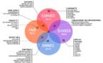 4 types différents de médias pour pratiquer l'inbound PR