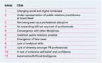 Les 5 tendances lourdes des résultats de l'étude #StateofPR2019 (étude du marché britannique des relations publiques)